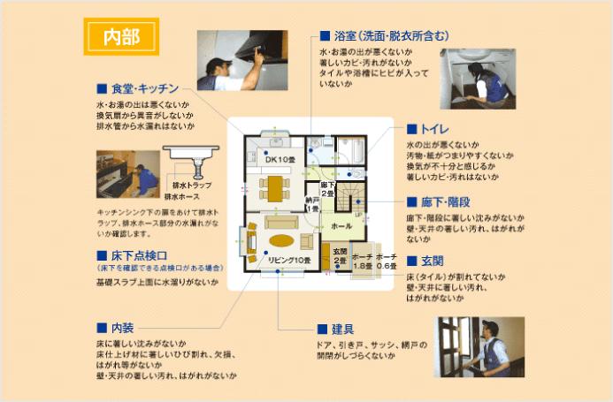 内部:食堂・キッチン、浴室、トイレ、廊下・階段、玄関、廊下点検口、内装、建具